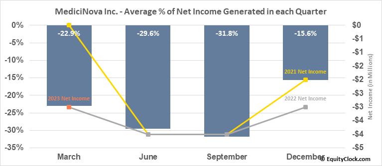 MediciNova Inc. (NASD:MNOV) Net Income Seasonality