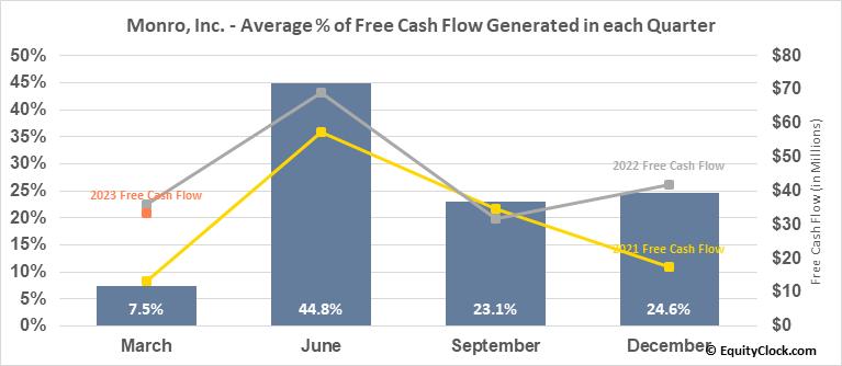 Monro, Inc. (NASD:MNRO) Free Cash Flow Seasonality