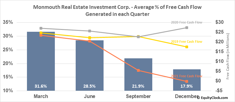 Monmouth Real Estate Investment Corp. (NYSE:MNR) Free Cash Flow Seasonality