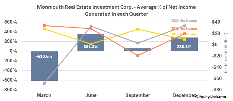 Monmouth Real Estate Investment Corp. (NYSE:MNR) Net Income Seasonality