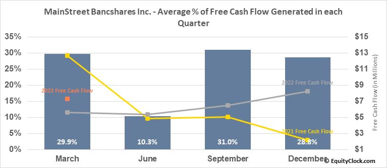 MainStreet Bancshares Inc. (NASD:MNSB) Free Cash Flow Seasonality