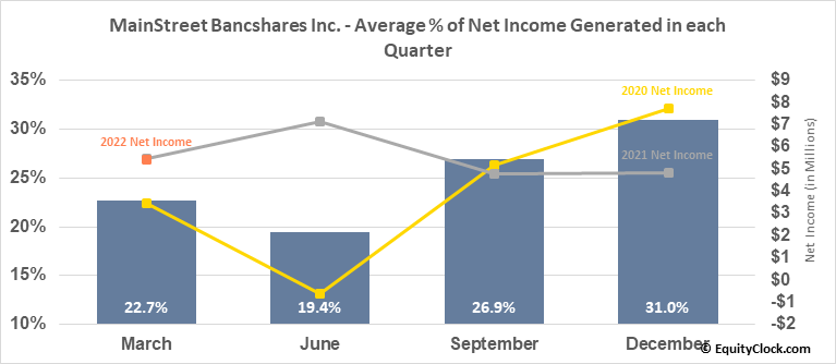 MainStreet Bancshares Inc. (NASD:MNSB) Net Income Seasonality