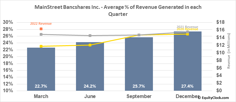 MainStreet Bancshares Inc. (NASD:MNSB) Revenue Seasonality
