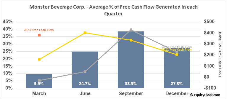 Monster Beverage Corp. (NASD:MNST) Free Cash Flow Seasonality