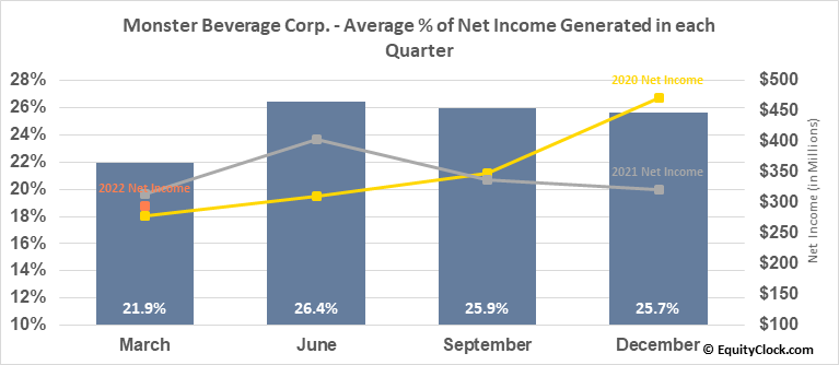 Monster Beverage Corp. (NASD:MNST) Net Income Seasonality