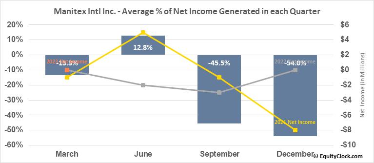 Manitex Intl Inc. (NASD:MNTX) Net Income Seasonality