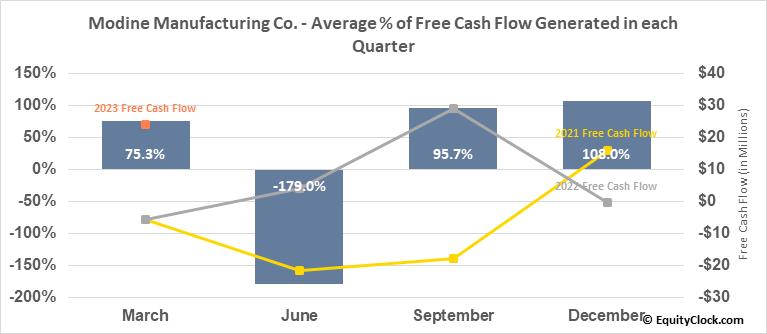 Modine Manufacturing Co. (NYSE:MOD) Free Cash Flow Seasonality