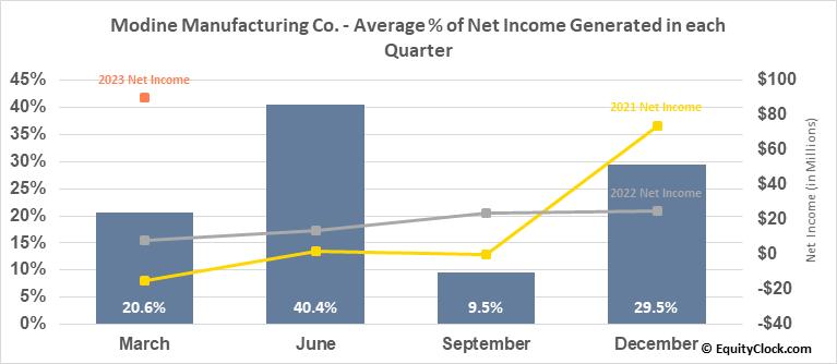 Modine Manufacturing Co. (NYSE:MOD) Net Income Seasonality