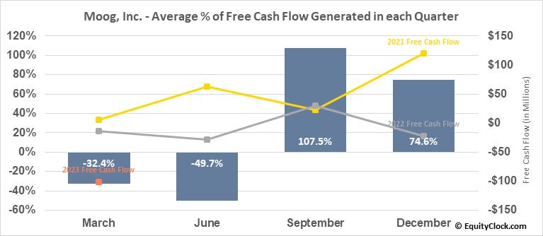 Moog, Inc. (NYSE:MOG/A) Free Cash Flow Seasonality