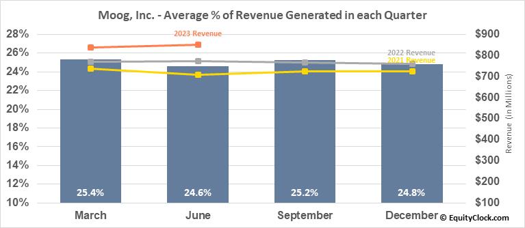 Moog, Inc. (NYSE:MOG/A) Revenue Seasonality