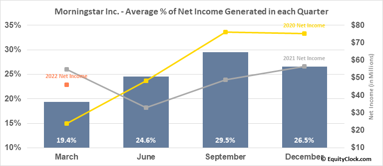 Morningstar Inc. (NASD:MORN) Net Income Seasonality