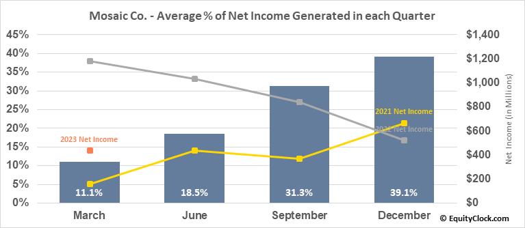 Mosaic Co. (NYSE:MOS) Net Income Seasonality