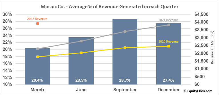 Mosaic Co. (NYSE:MOS) Revenue Seasonality