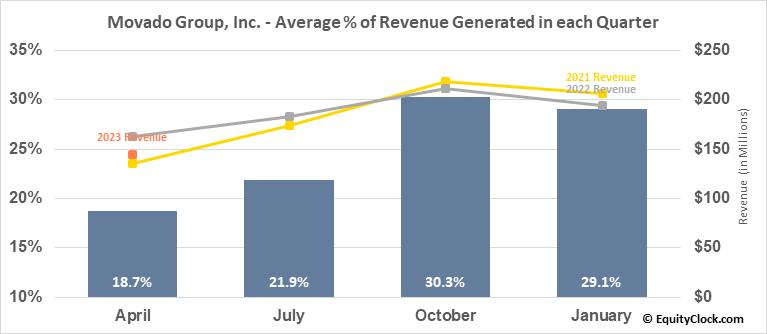 Movado Group, Inc. (NYSE:MOV) Revenue Seasonality