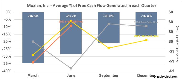 Moxian, Inc. (NASD:MOXC) Free Cash Flow Seasonality