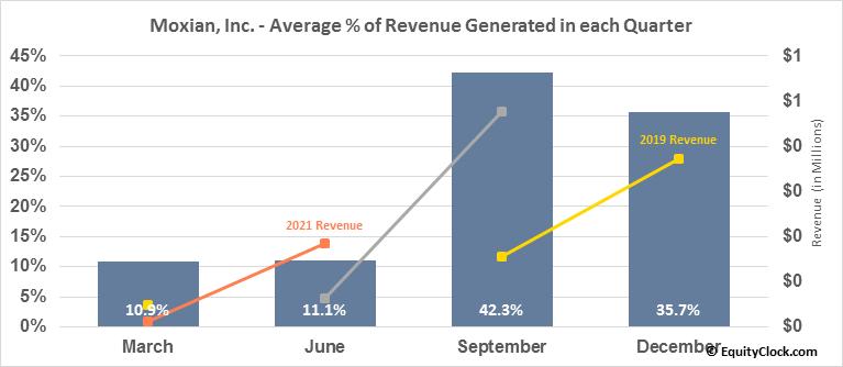 Moxian, Inc. (NASD:MOXC) Revenue Seasonality