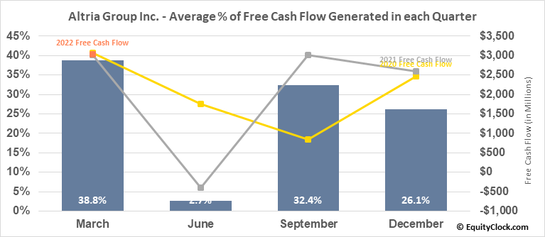 Altria Group Inc. (NYSE:MO) Free Cash Flow Seasonality