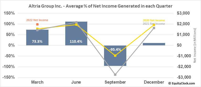 Altria Group Inc. (NYSE:MO) Net Income Seasonality
