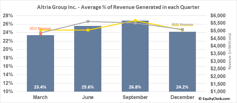 Altria Group Inc. (NYSE:MO) Revenue Seasonality