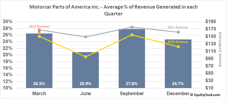 Motorcar Parts of America Inc. (NASD:MPAA) Revenue Seasonality