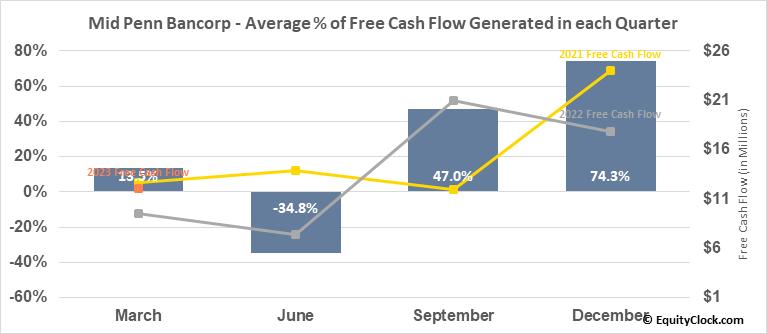 Mid Penn Bancorp (NASD:MPB) Free Cash Flow Seasonality