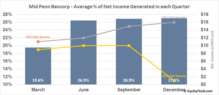 Mid Penn Bancorp (NASD:MPB) Net Income Seasonality