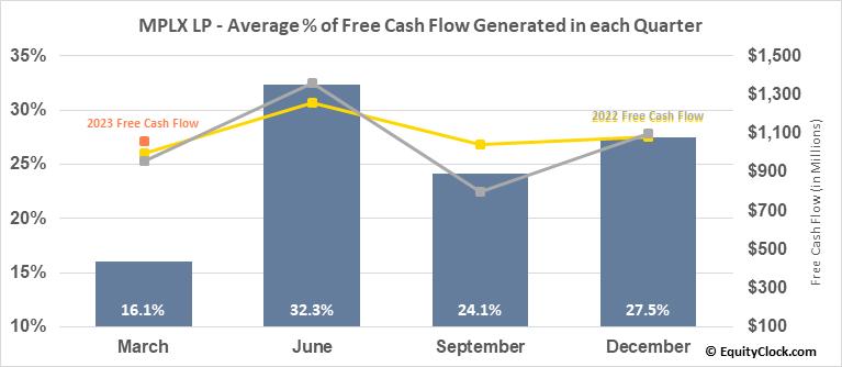 MPLX LP (NYSE:MPLX) Free Cash Flow Seasonality