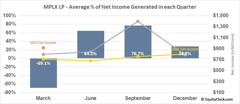 MPLX LP (NYSE:MPLX) Net Income Seasonality