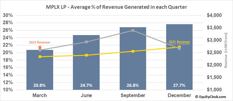 MPLX LP (NYSE:MPLX) Revenue Seasonality