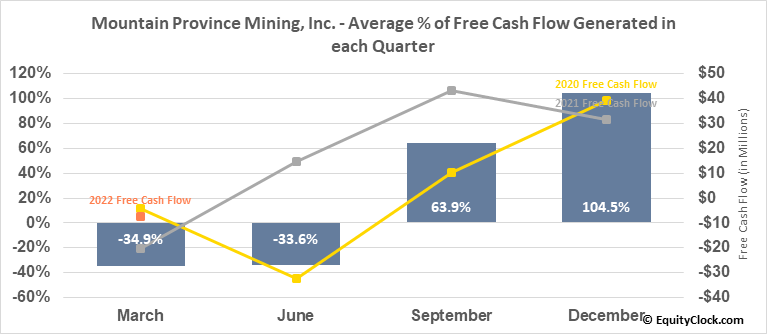 Mountain Province Mining, Inc. (TSE:MPVD.TO) Free Cash Flow Seasonality