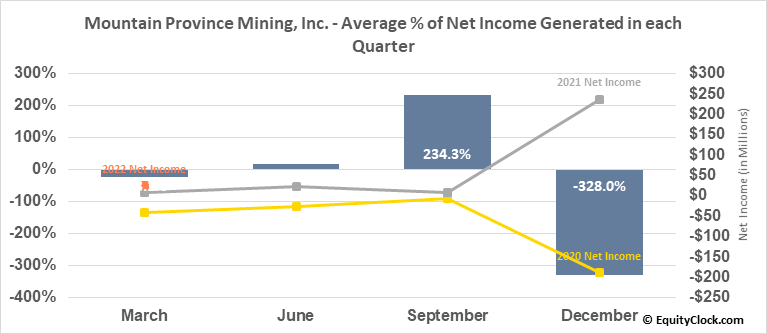 Mountain Province Mining, Inc. (TSE:MPVD.TO) Net Income Seasonality