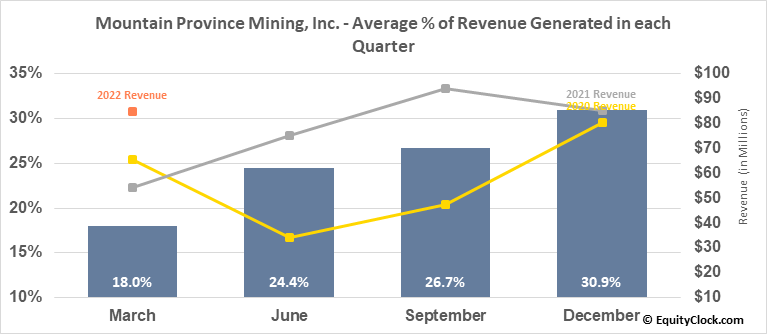 Mountain Province Mining, Inc. (TSE:MPVD.TO) Revenue Seasonality