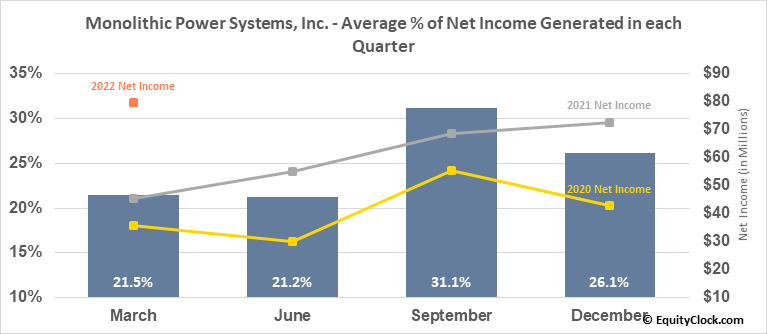 Monolithic Power Systems, Inc. (NASD:MPWR) Net Income Seasonality