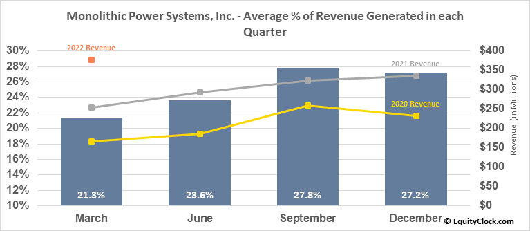 Monolithic Power Systems, Inc. (NASD:MPWR) Revenue Seasonality