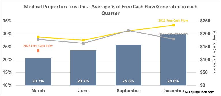 Medical Properties Trust Inc. (NYSE:MPW) Free Cash Flow Seasonality