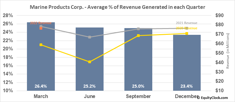 Marine Products Corp. (NYSE:MPX) Revenue Seasonality