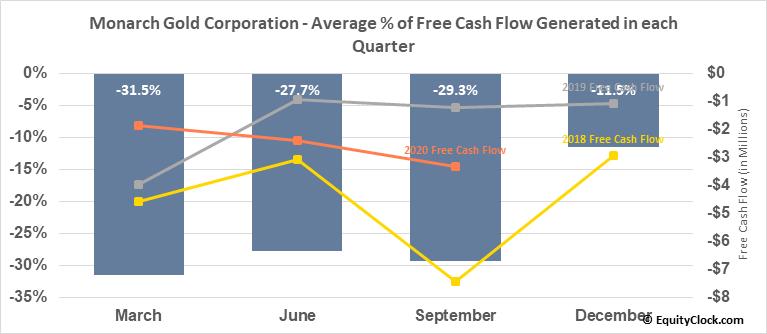 Monarch Gold Corporation (TSE:MQR.TO) Free Cash Flow Seasonality