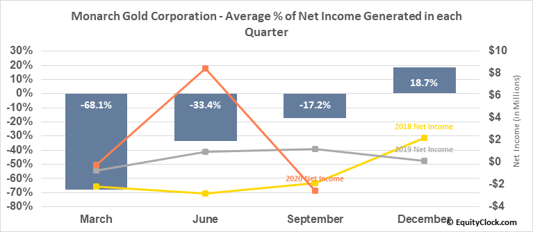 Monarch Gold Corporation (TSE:MQR.TO) Net Income Seasonality