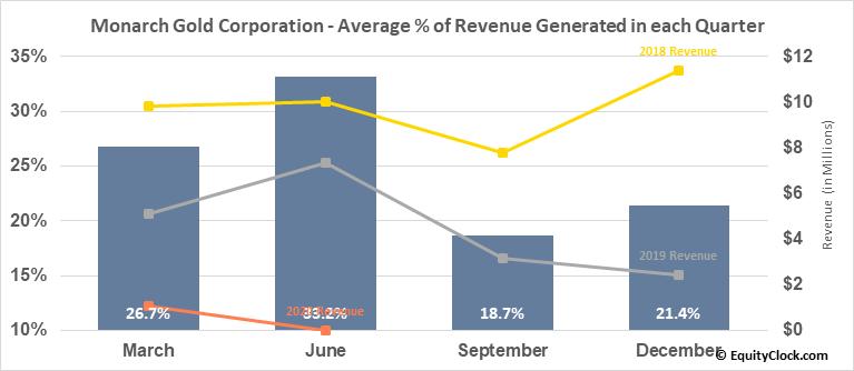 Monarch Gold Corporation (TSE:MQR.TO) Revenue Seasonality
