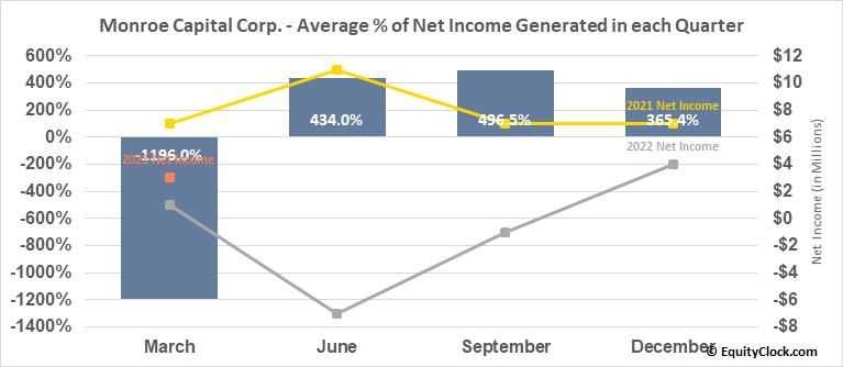 Monroe Capital Corp. (NASD:MRCC) Net Income Seasonality