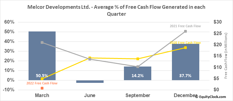 Melcor Developments Ltd. (TSE:MRD.TO) Free Cash Flow Seasonality