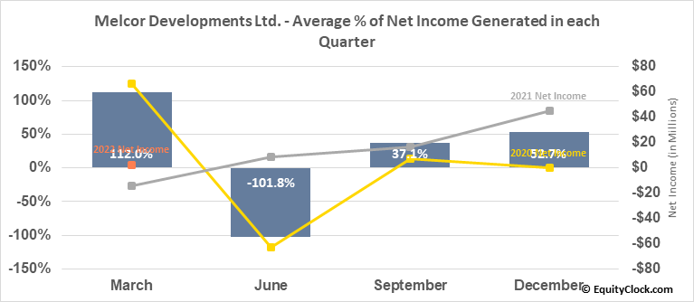 Melcor Developments Ltd. (TSE:MRD.TO) Net Income Seasonality