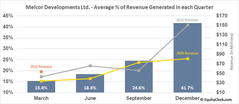 Melcor Developments Ltd. (TSE:MRD.TO) Revenue Seasonality