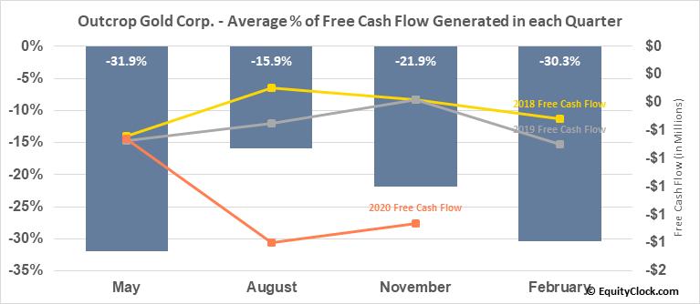 Outcrop Gold Corp. (OTCMKT:MRDDF) Free Cash Flow Seasonality