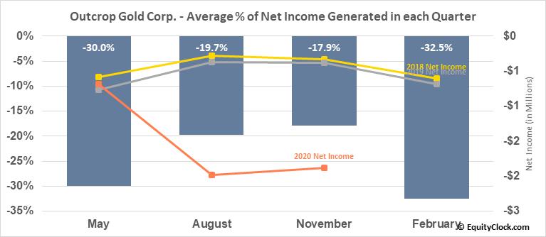 Outcrop Gold Corp. (OTCMKT:MRDDF) Net Income Seasonality