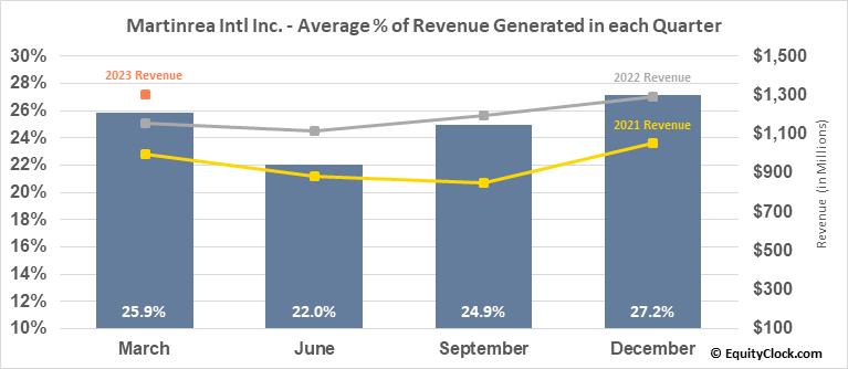 Martinrea Intl Inc. (TSE:MRE.TO) Revenue Seasonality