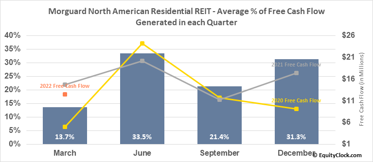 Morguard North American Residential REIT (TSE:MRG/UN.TO) Free Cash Flow Seasonality