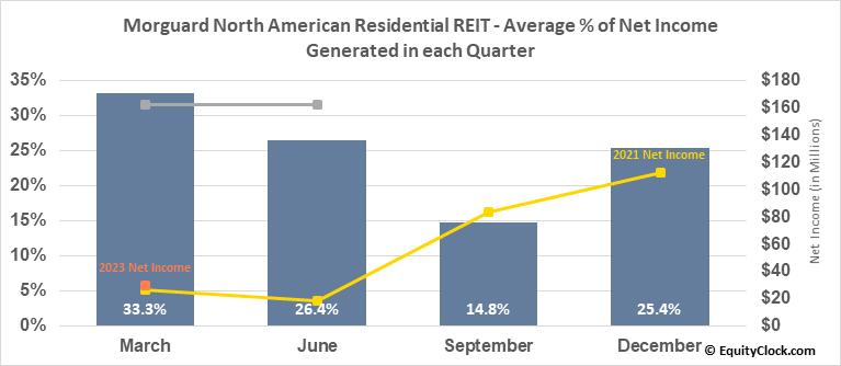 Morguard North American Residential REIT (TSE:MRG/UN.TO) Net Income Seasonality