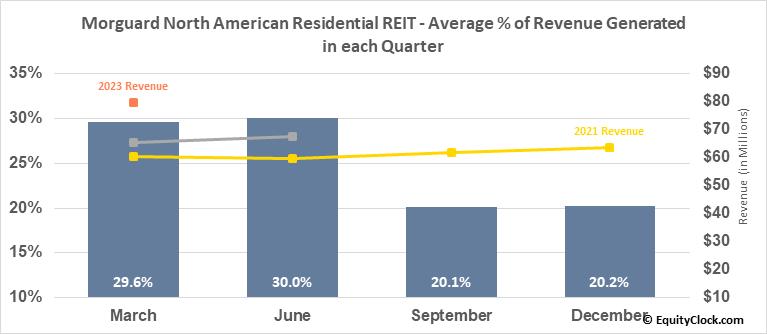 Morguard North American Residential REIT (TSE:MRG/UN.TO) Revenue Seasonality