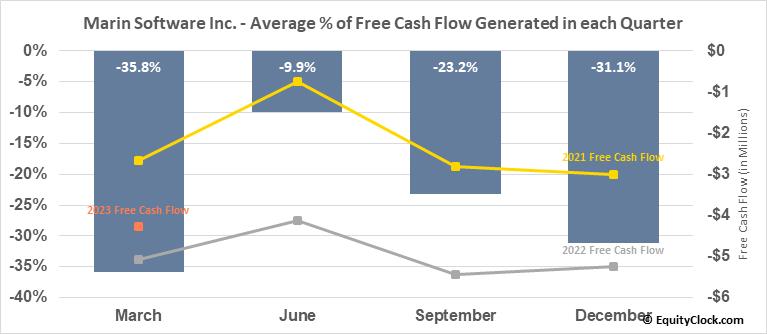 Marin Software Inc. (NASD:MRIN) Free Cash Flow Seasonality